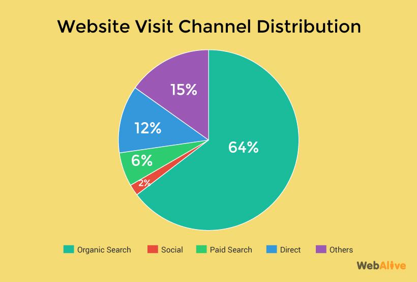 web site visit distribution graph